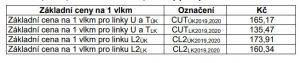 Ceny za kilometr v provozním souboru DMU120