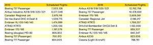 Srovnání nasazení jednotlivých typů letadel podle počtu letů za rok. Foto: OAG