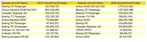 Objem nalétaných hodin za rok podle typu letadla. Foto: OAG