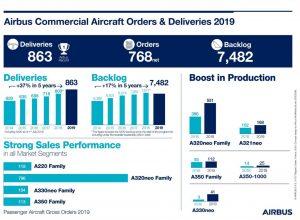 Infografika k dodávkám a objednávkám Airbusu