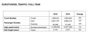 Provozní výsledky Eurotunnelu za loňský rok. Pramen: Getlink