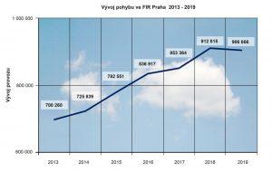 Letecký provoz nad ČR, vývoj. Pramen: ŘLP
