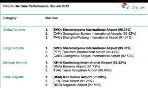 Žebříček nejpřesnějších letišť v roce 2019. Foto: Cirium