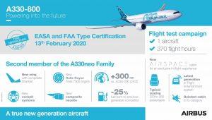 Infrografika ke schválení A330-800