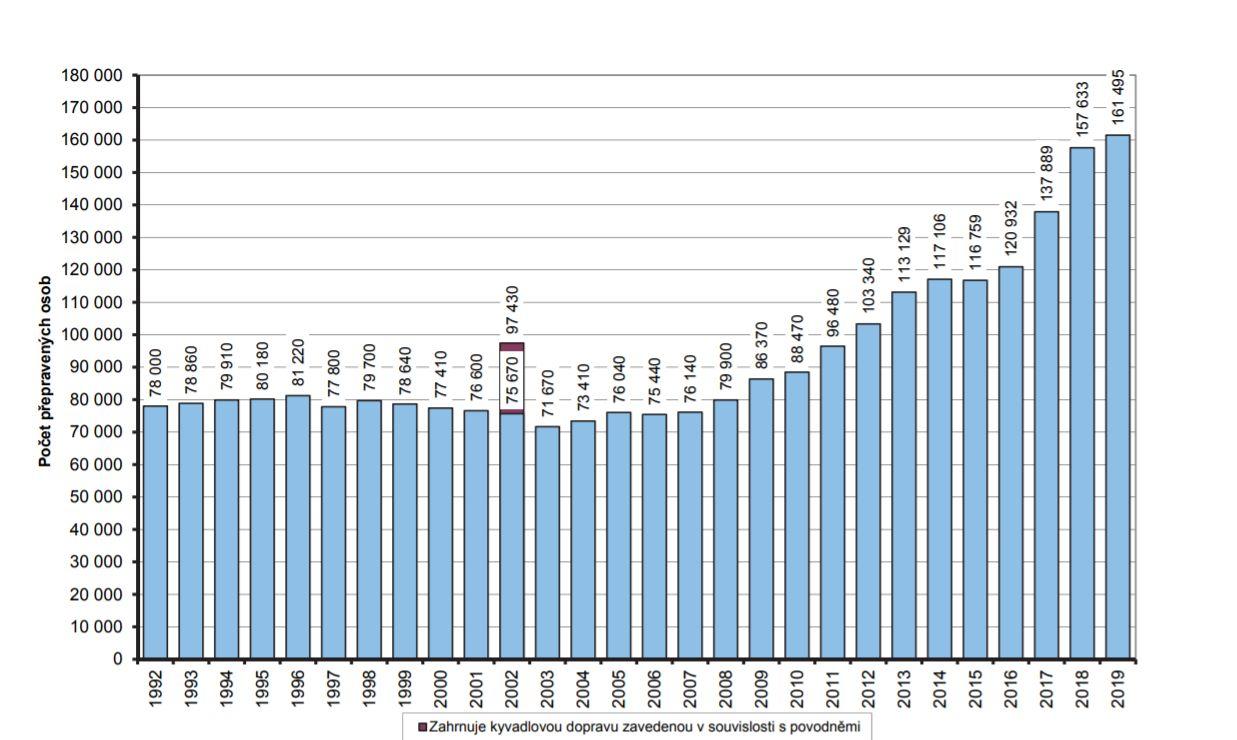 Jól látszik az utasszám-növekedés - a 2002-es adat lilával jelölt sávja az árvíz miatti városi pendlijáratokat jelzi<br>(forrás: ROPID)