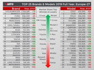 Nejprodávanější značky a modely aut v Evropě za rok 2019. Foto: JATO Dynamics