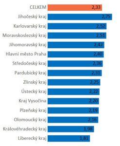 Počet cest podle krajů. Pramen: CDV