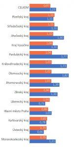 Počet vozidel na domácnost podle krajů. Oranžově auta, modře kola. Pramen: CDV