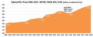 Výkony v Pražské integrované dopravě