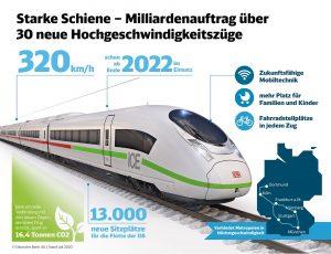 Infografika Deutsche Bahn k novému nákupu vysokorychlostních vlaků. Foto: DB