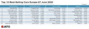 Registrace nových aut na evropském trhu v červnu 2019. Foto: JATO Dynamics