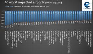 Provoz na evropských letištích 17. srpna 2020. Pramen: Eurocontrol