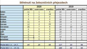Počty nedovolených jízd za leden až červenec 2020. Foto: DI