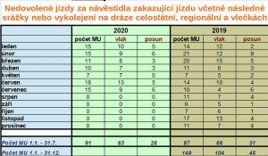 Statistika nehod na přejezdech za leden až červenec 2020. Foto: DI