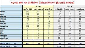 Statistika mimořádných událostí za leden až červenec 2020 na železnici. Foto: DI