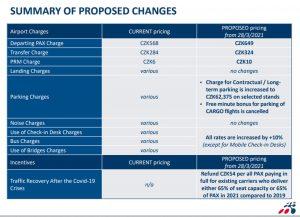 Návrh zdražení poplatků na Letišti Praha