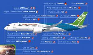 Dodavatelé důležitých částí pro letoun C919.