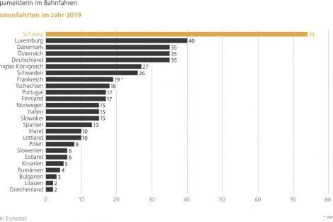 Počet jízd vlakem za rok 2019 v přepočtu na obyvatele. Foto: Litra