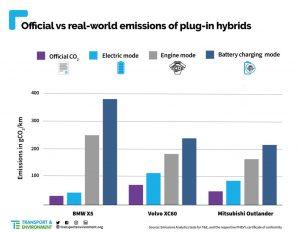 Data o uváděných emisí a skutečných naměřených u plug-in hybridů. Foto: Transport and Environment