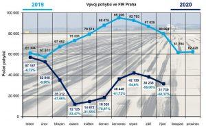 Srovnání pohybů v českém vzdušném prostoru 2019/2020. Pramen: ŘLP