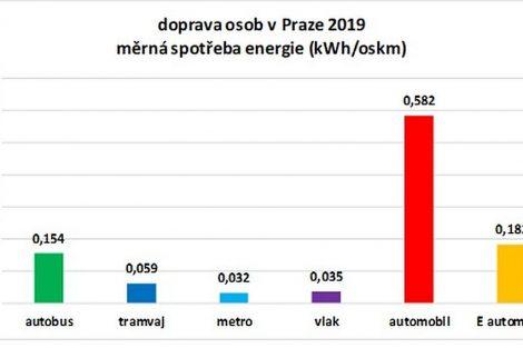 Nástrojem ke snížení energetické náročnosti dopravy je preference veřejné hromadné dopravy. Pramen: Siemens