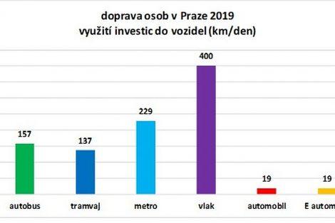 Vyšší produktivita investic vede kprioritě rozvoje bezemisní veřejné dopravy před pouhou náhradou automobilů elektrickými. Pramen: Siemens