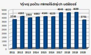 Vývoj počtu mimořádných událostí zaznamenaných Drážní inspekcí. Graf: DIČR