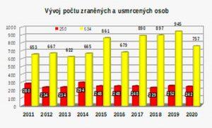 Vývoj počtu zraněných a usmrcených při mimořádných drážních událostech. Graf: Drážní inspekce