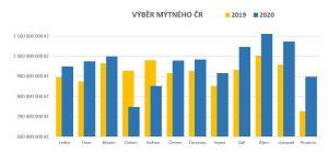 Výběry mýtného po měsících v letech 2020 a 2019. Pramen: CzechToll