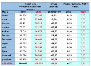 Provoz v českém vzdušném prostoru 2020. Pramen: ŘLP
