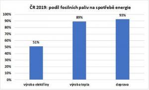 Fosilní paliva v ČR. Pramen: Siemens