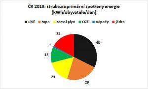 Struktura spotřeby energie v ČR. Pramen: Siemens