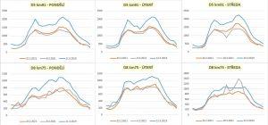 Vývoj intenzit dopravy na tuzemských dálnicích v únoru a březnu 2021 a 2019. Foto: ŘSD