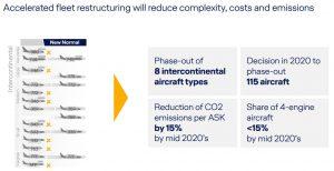 Plány Lufthansa Group v dálkové flotile. Foto: LH