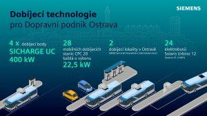 Dobíjecí technologie pro Ostravu. Pramen: Siemens