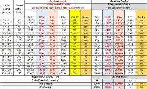Návrh úprav tarifu IDOL: Foto: Liberecký kraj