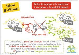 Infografika k novému francouzskému šrotovnému