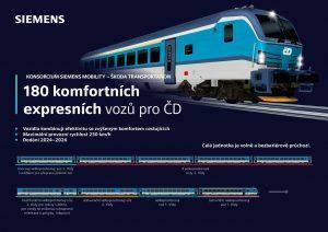 Infografika k novým vlakům pro České dráhy. Foto: Siemens