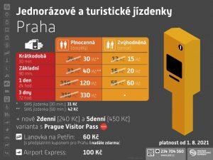 Nový tarif PID pro jednotlivé jízdenky od 1. srpna 2021. Foto: PID