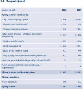 Výnosy Českých drah v roce 2020. Foto: ČD