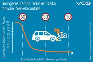 Riziko smrtelné nehody při srážce s autem při jeho rychlosti.