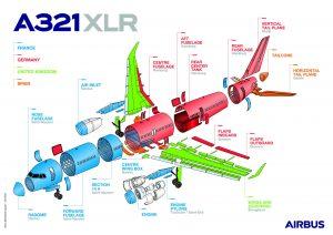 Infografika k výrobě A321XLR. Foto: Airbus