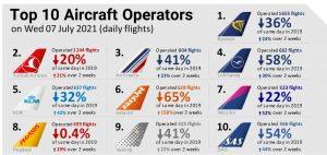 Největší aerolinky na začátku července v Evropě. Foto: Eurocontrol