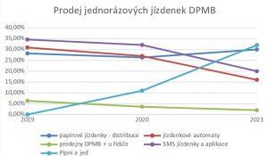 Vývoj prodeje jízdenek v Brně podle jednotlivých prodejních kanálů. Foto: DPMB