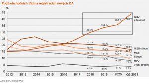 Vývoj prodejů jednotlivých obchodních tříd aut na českém trhu. Graf: PwC