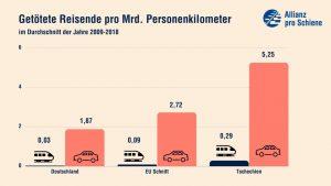 Data o bezpečnosti železnice v EU, SRN a Česku. Foto: Allianz pro Schiene