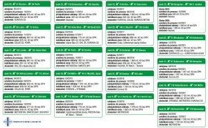 Úseky modernizace D1. Pramen: ŘSD